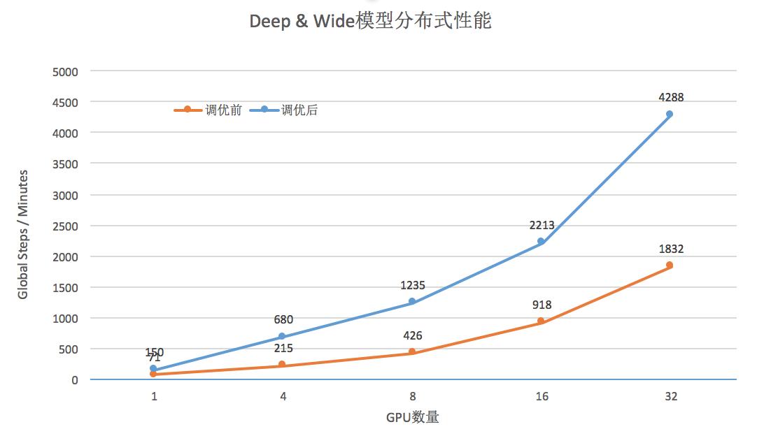 分布式线性加速效果