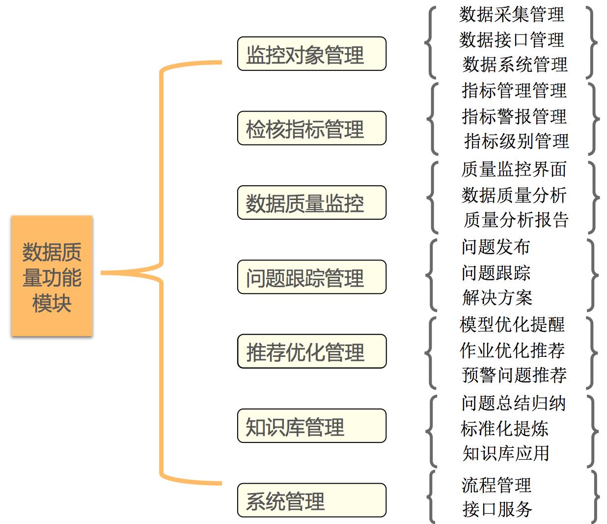 图4  数据质量监管功能图