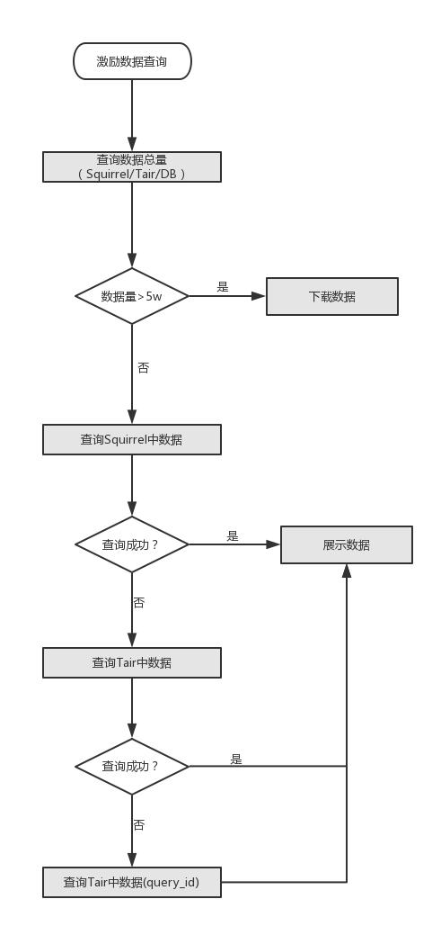 图6 激励信息查询流程图