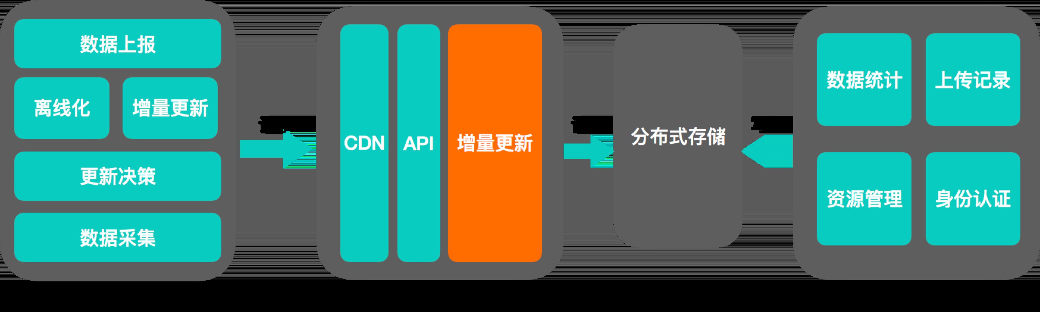 增量服务架构设计