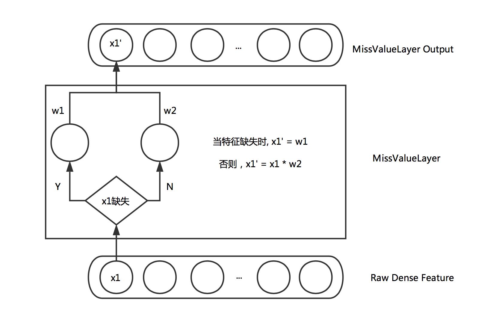 图5 Miss Value Layer