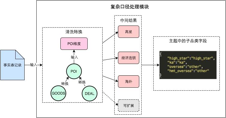 图4 口径处理模块