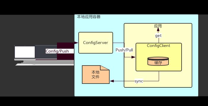 图6 配置中心示意图
