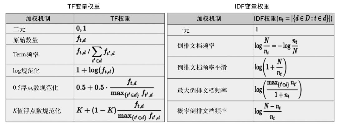 图4 TF和IDF的常用定义