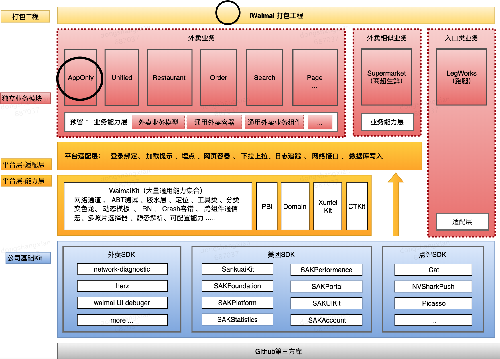 """图12 """"Waimai""""的业务架构"""