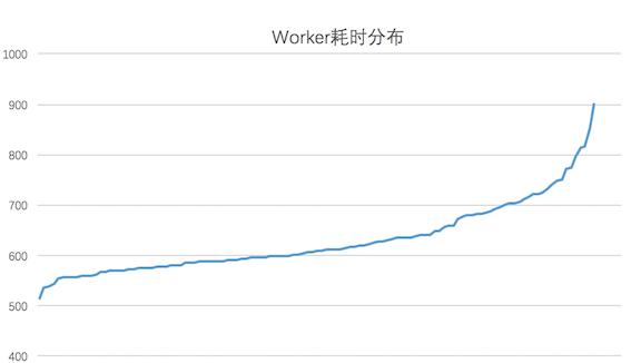 图15 Worker耗时分布