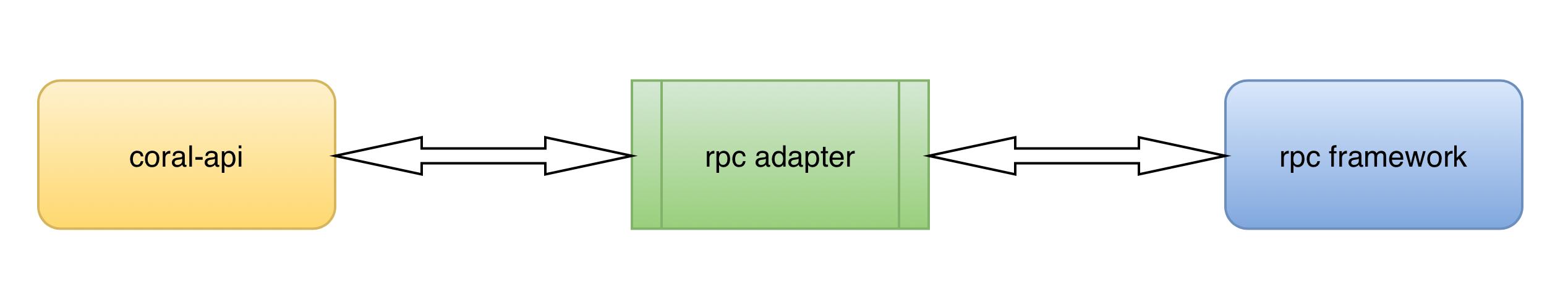 rpc调用