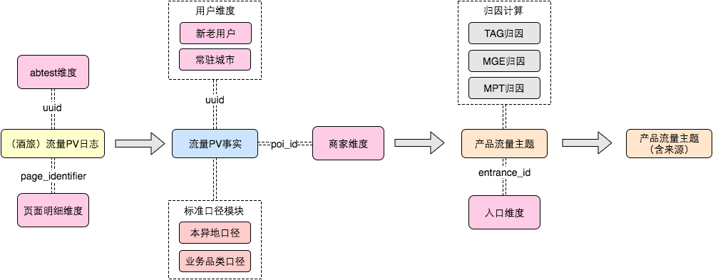 图5  主题模型计算流程