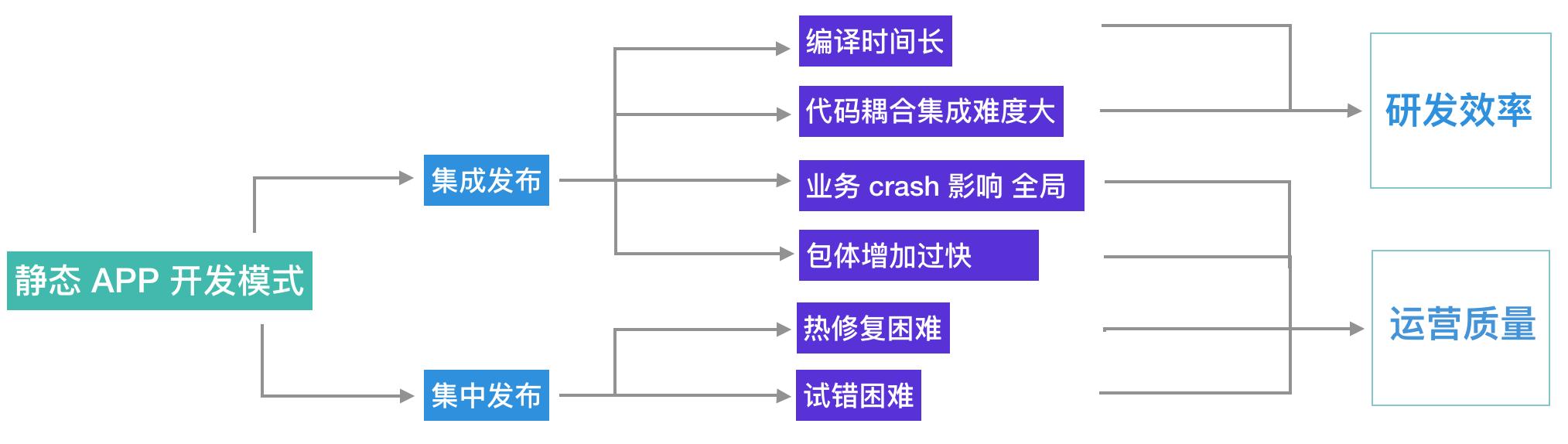 客户端开发静态模式