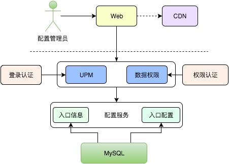 图7  配置模块交互
