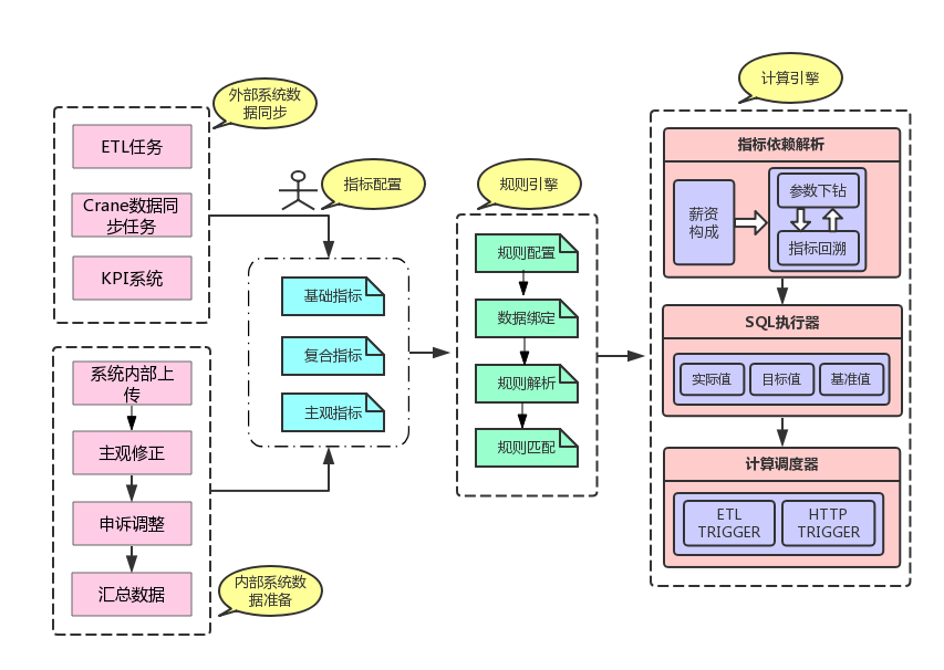图1 系统整体流程图