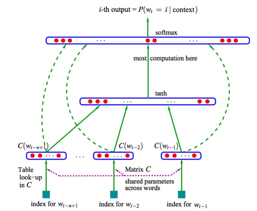 图9 神经网络语言模型结构图