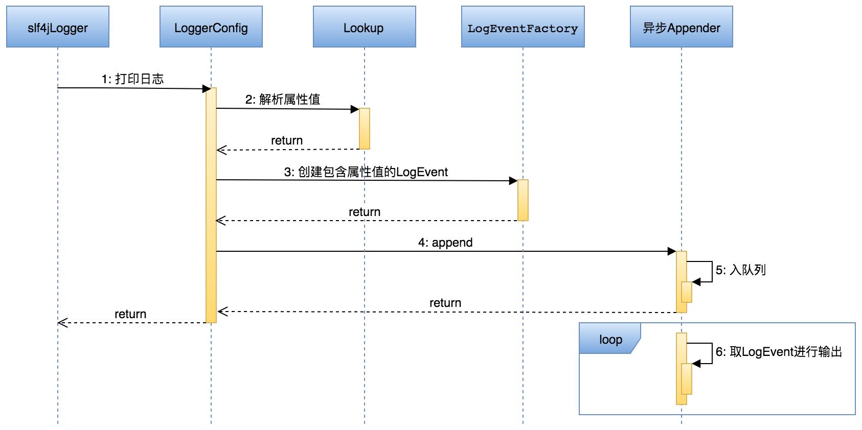图4 通过Plugins机制支持格式化日志属性传递