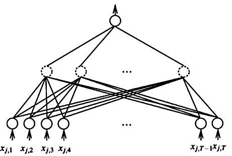 图18 RankNet示意图