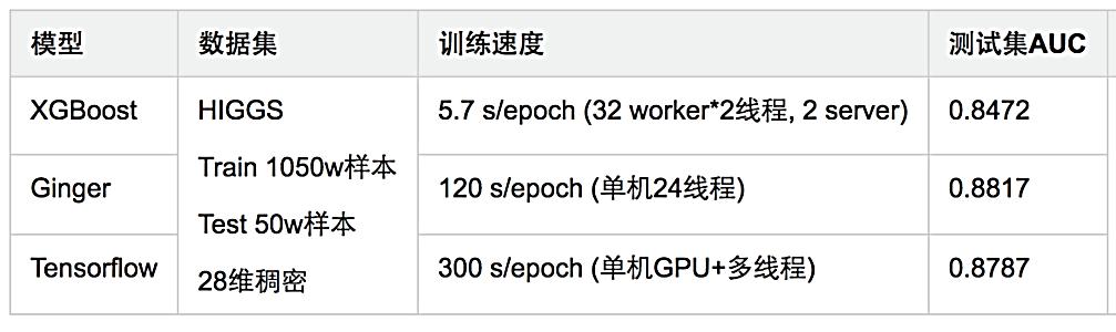 图22 XGBoost和ClickNet在Higgs分类效果对比