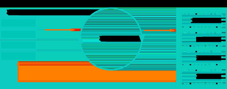 Node.js 的事件循环