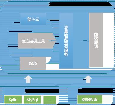 图10  产品架构图
