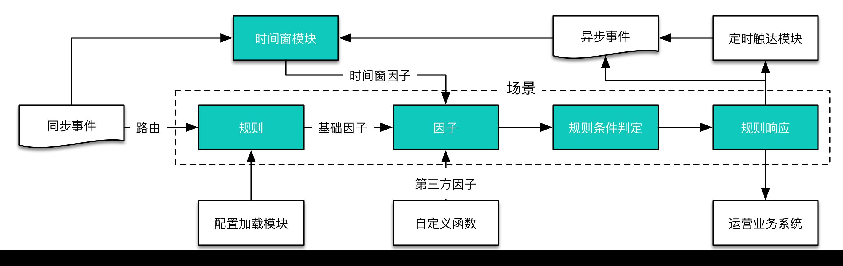 图3  规则引擎处理流程图