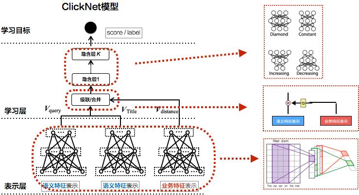 图16 ClickNet模型