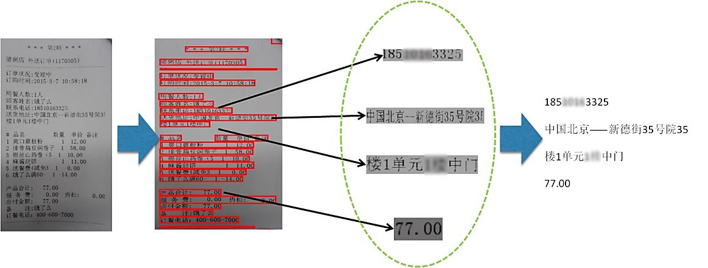 图1 图像中的文字提取和识别流程