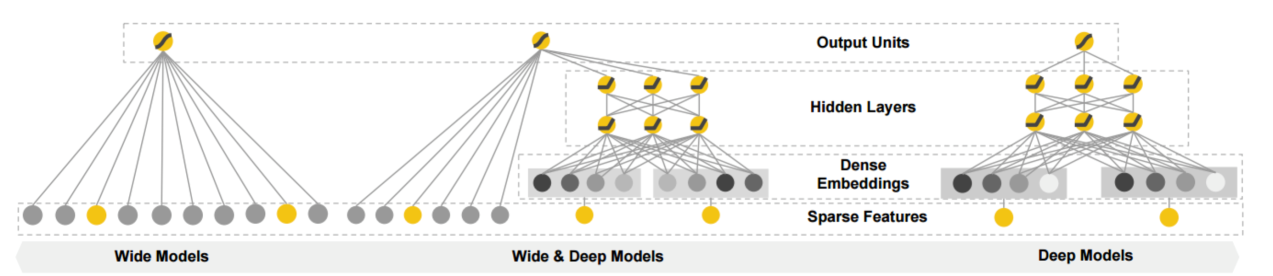 图19 谷歌的Wide&Deep模型结构