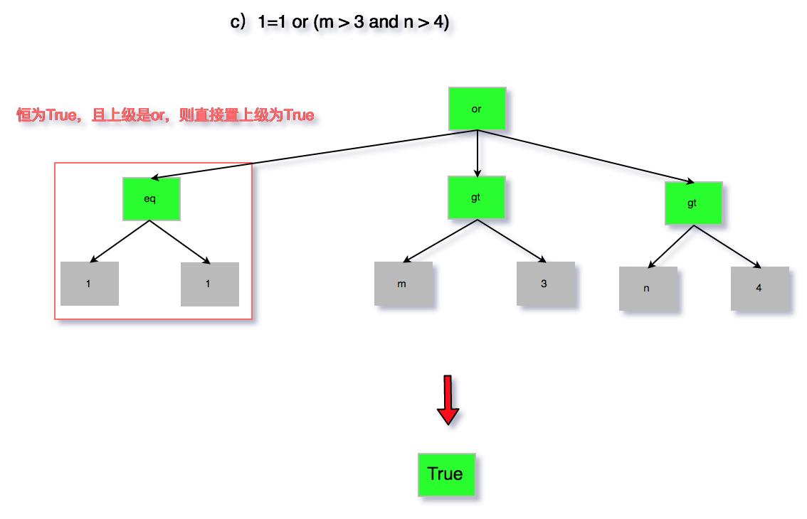 图7 无用条件去除c