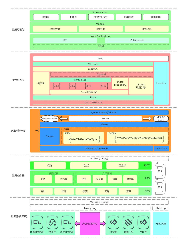 图1  运营专题整体功能模块图
