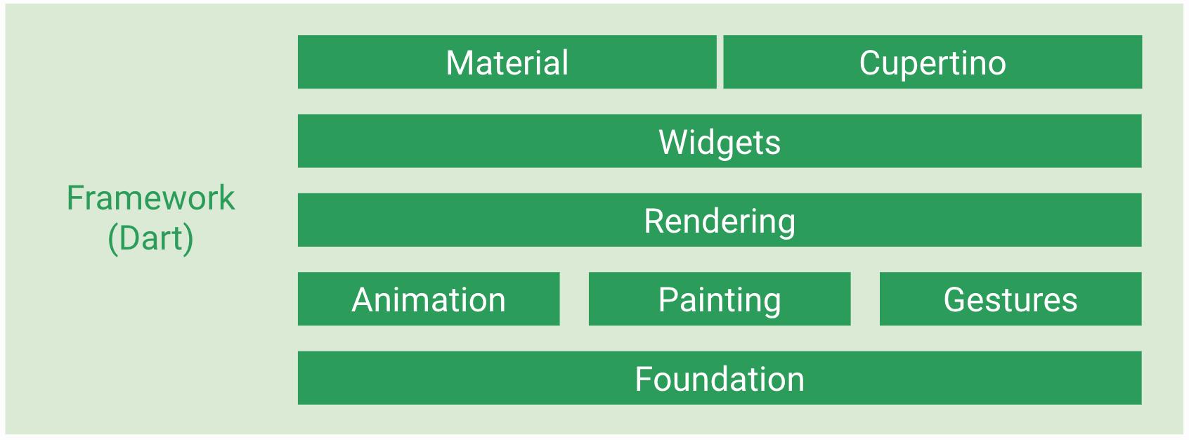 Flutter 开发(10):Flutter 的运行模式  肥言肥语