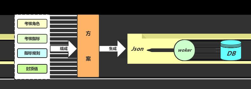 图4 方案创建