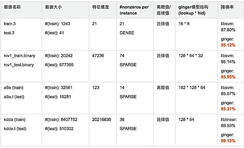 图23 ClickNet和线性模型在分类任务对比