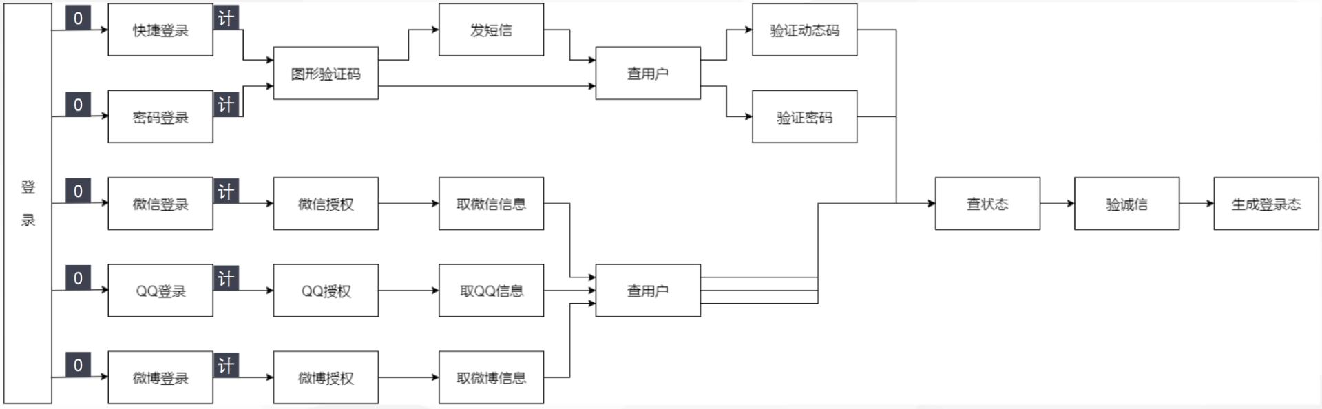登录降级流程图