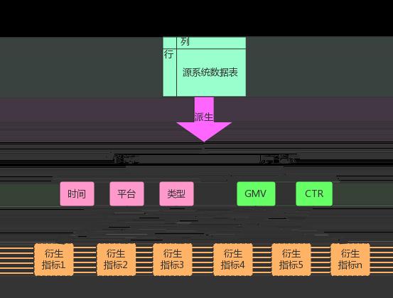 图2 数据规范抽象示意图