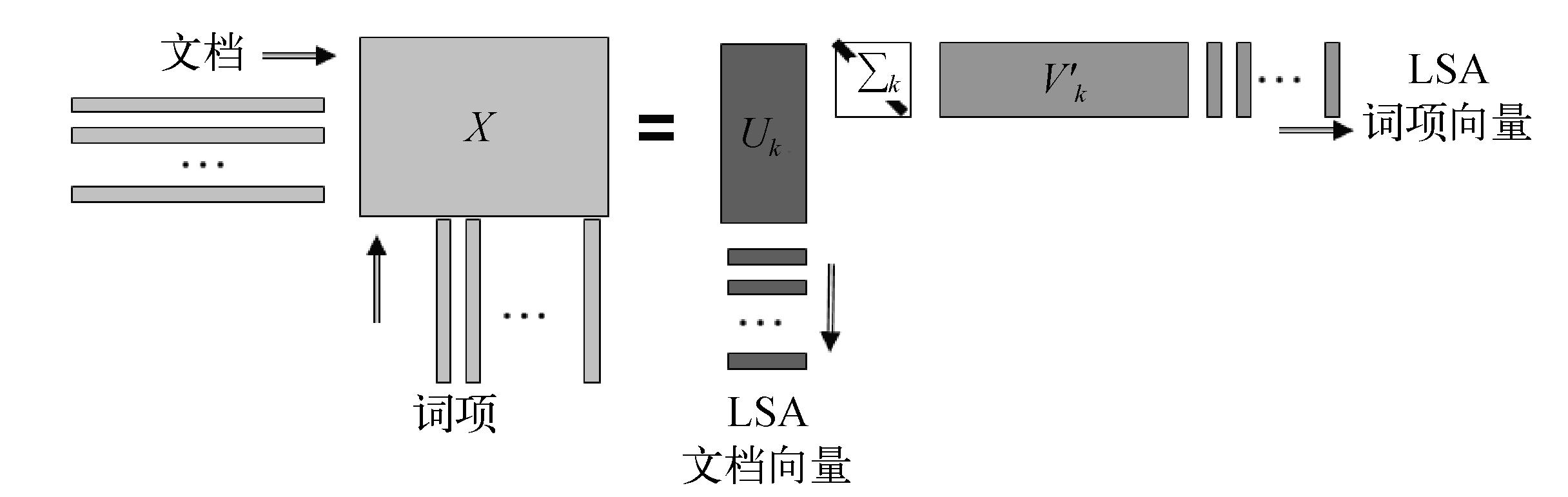 图5 潜在语义分析对词文档共现矩阵的分解示意