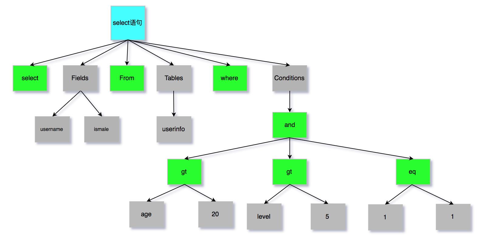 图2 语法树