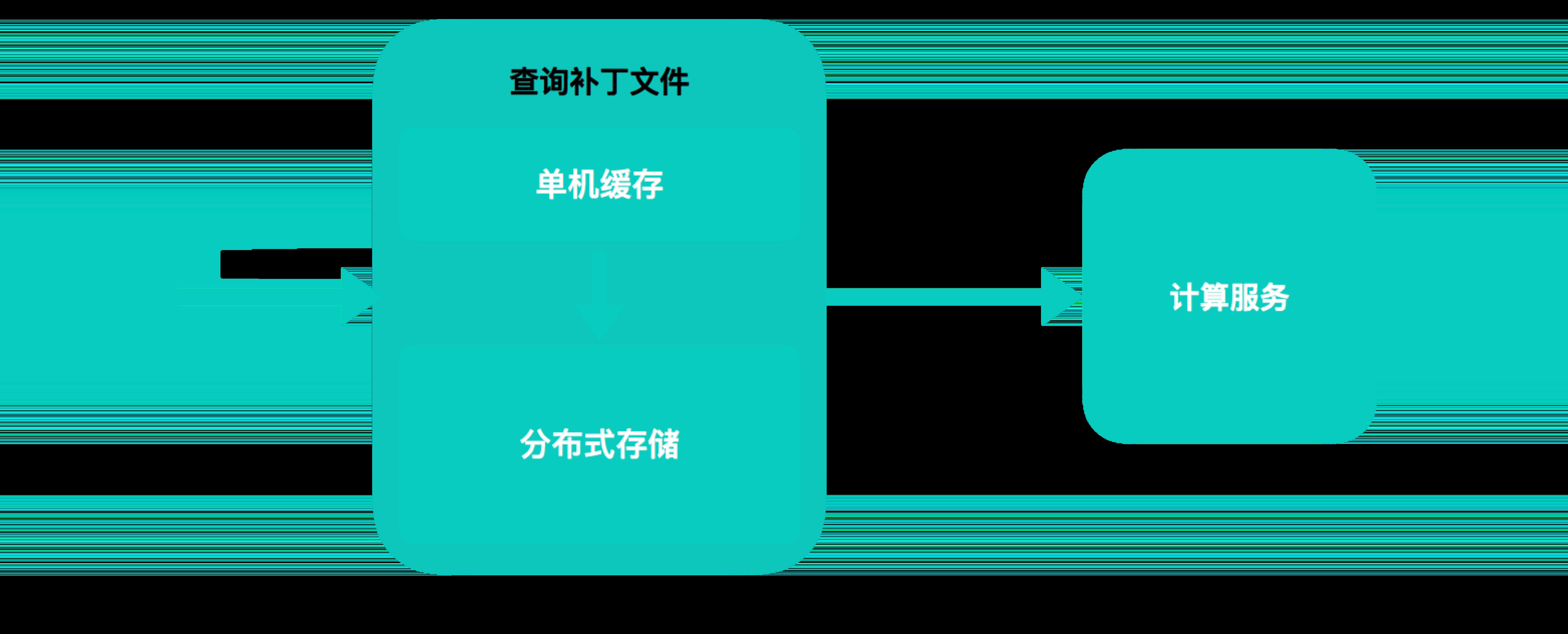 增量服务 API 层