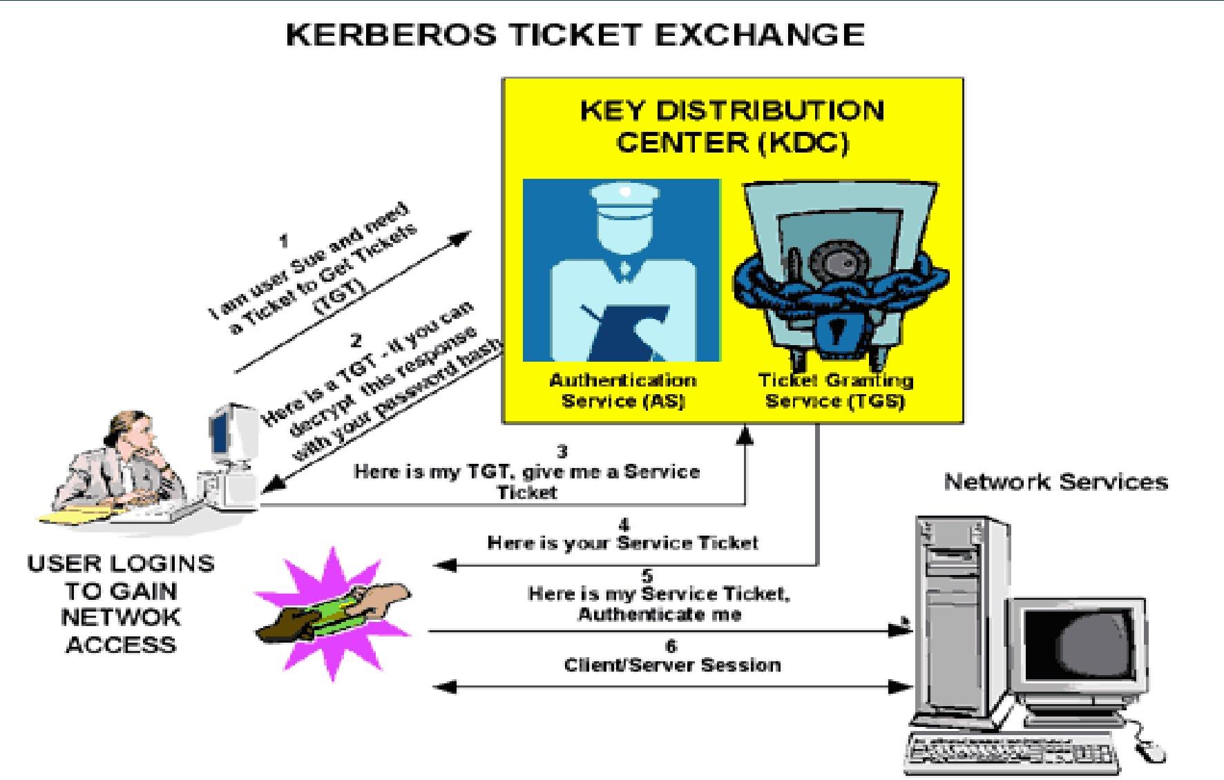 图2 KDC原理图