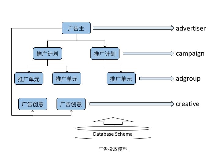 广告投放模型