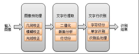 图2 传统的印刷体OCR解决方案