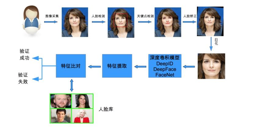 图6 明星脸识别流程