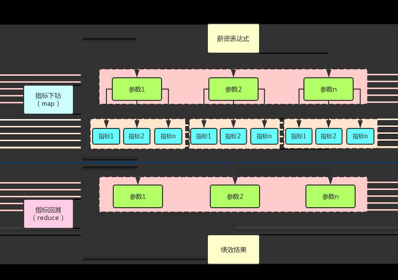 图9 计算引擎