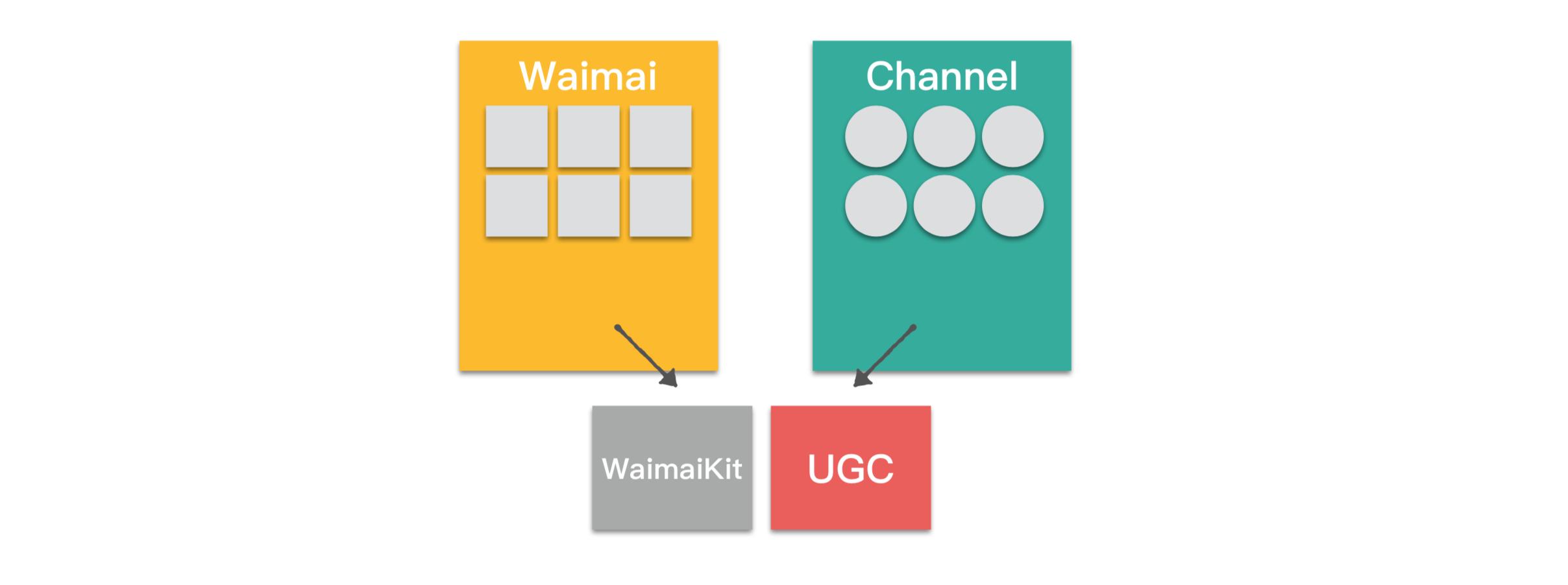 图4 原始复用架构