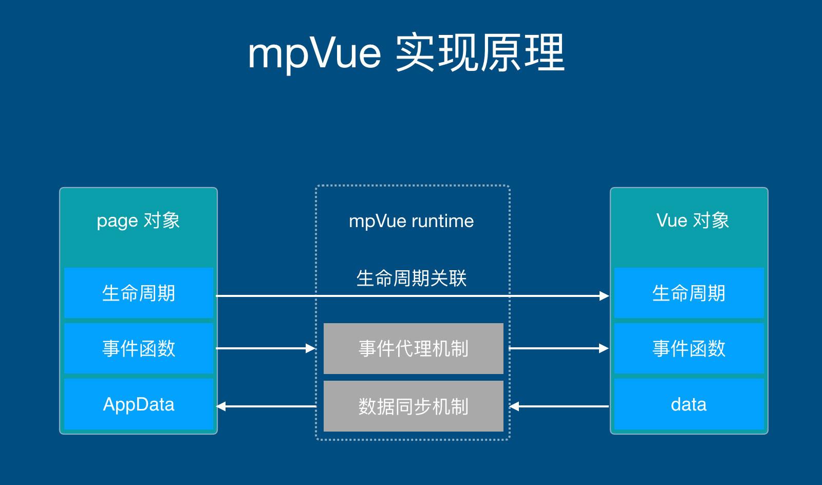 图2:mpvue 实现原理