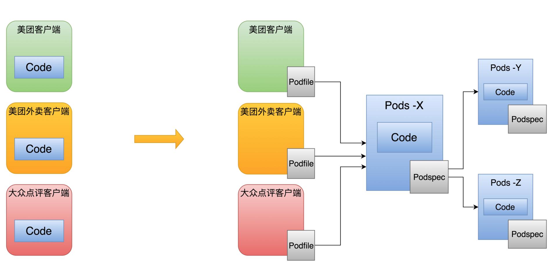 图2 多端复用概念图
