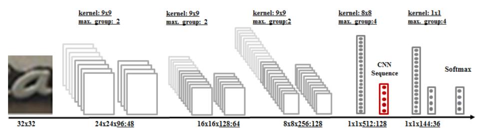图4 基于Maxout 卷积神经网络结构的单字识别模型