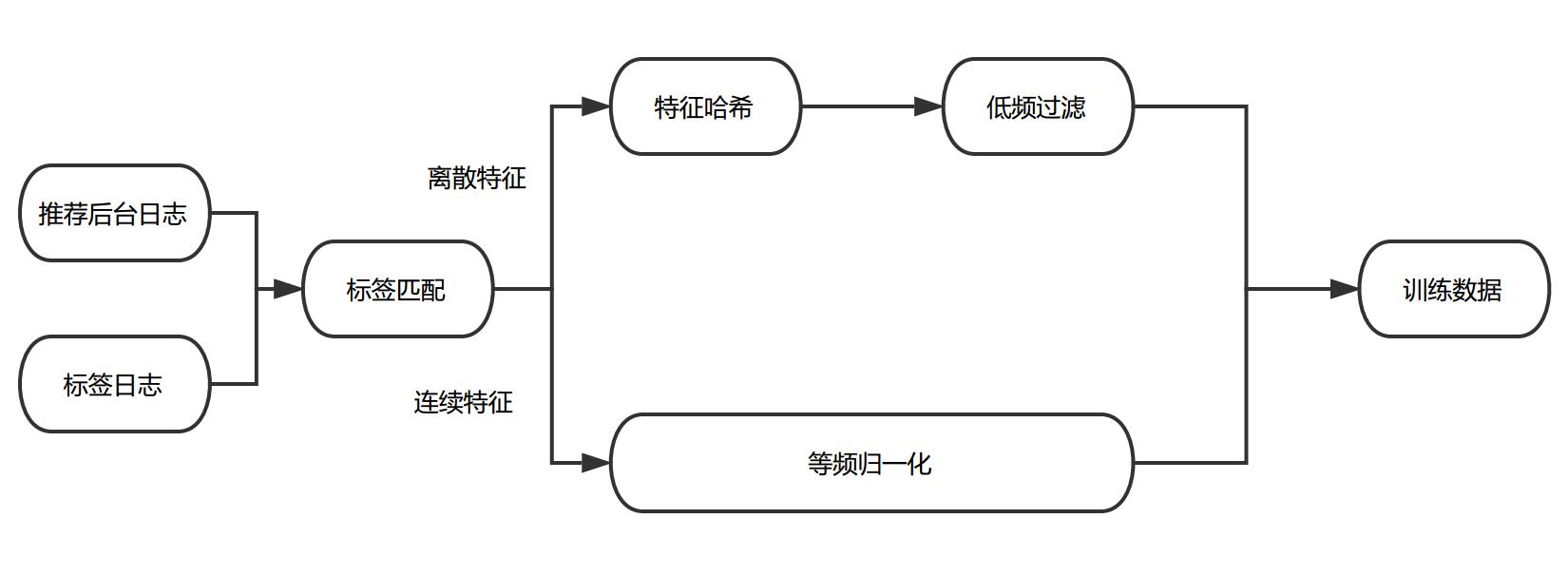 图3 训练数据处理流程
