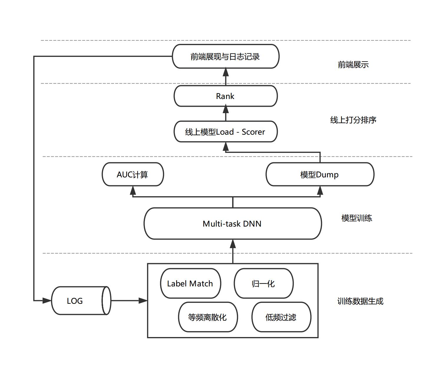图2 模型排序流程图