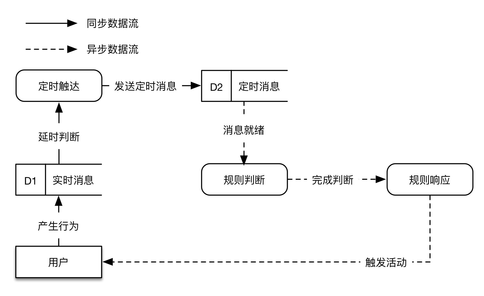 图5  定时触达模块数据流图