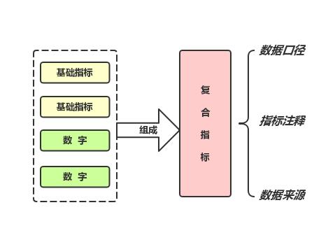 图3 复合指标