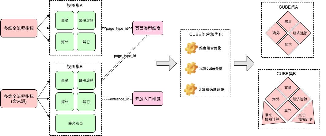 图6 应用层计算流程