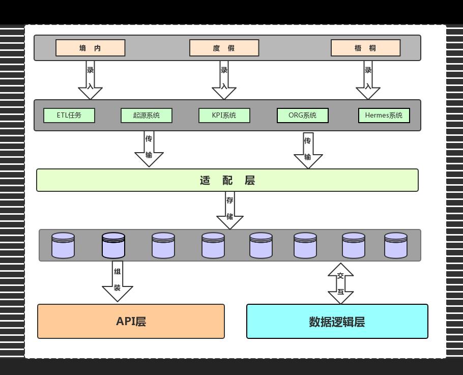 图7 数据引擎